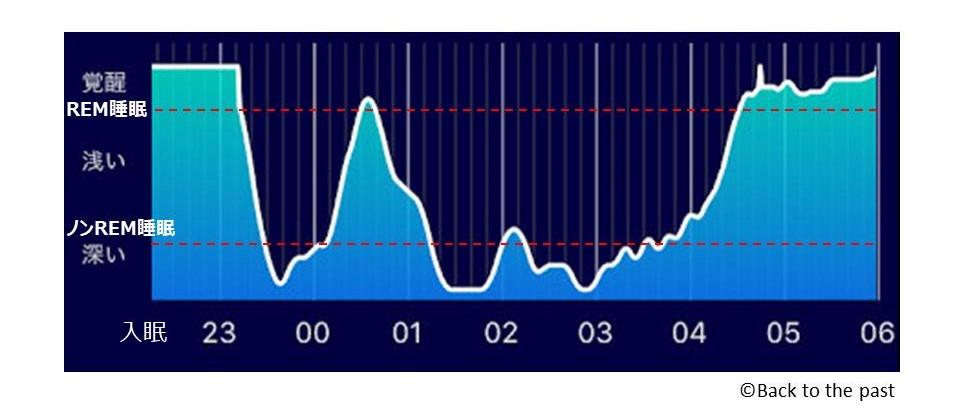睡眠段階グラフ